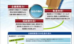 企画提案型OEM生産に関するチラシ