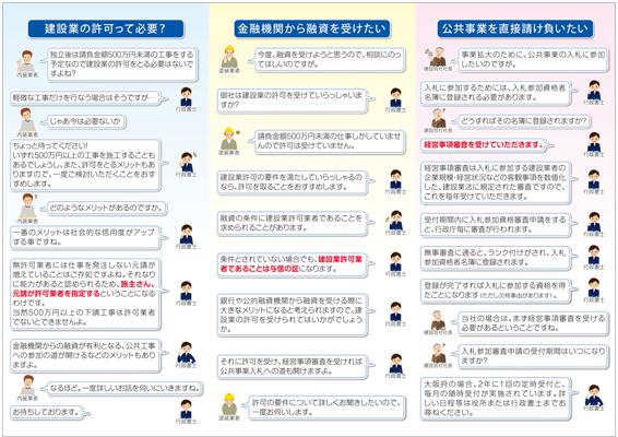 行政書士のパンフレットデザイン-建設業許可-(裏)